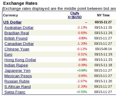 Forex exchange rates iraqi dinar